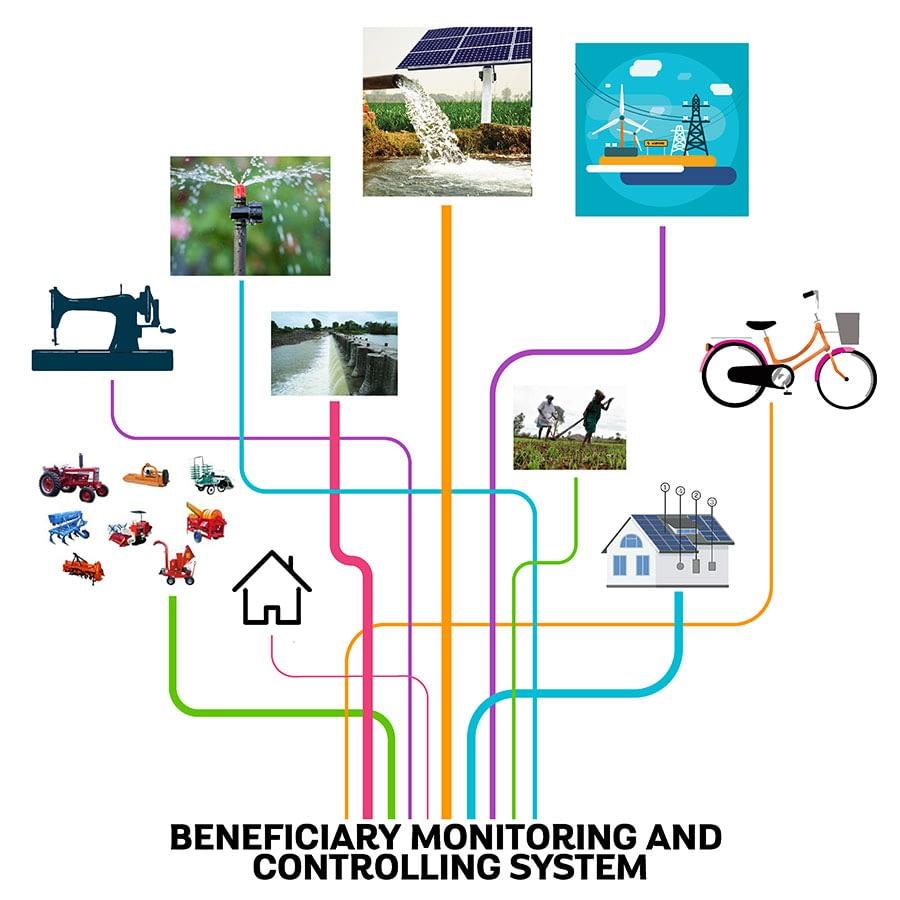 Beneficiary-Monitoring System - Redbixbite